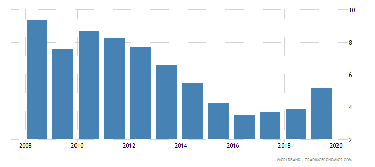 tajikistan deposit interest rate percent wb data