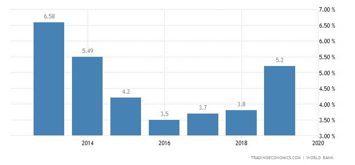 Deposit Interest Rate in Tajikistan