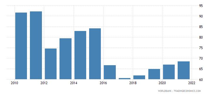 tajikistan deposit money bank assets to deposit money bank assets and central bank assets percent wb data