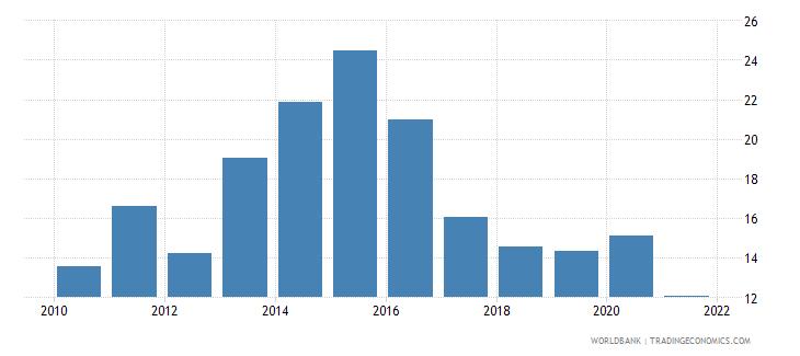 tajikistan deposit money banks assets to gdp percent wb data