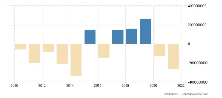 tajikistan discrepancy in expenditure estimate of gdp current lcu wb data