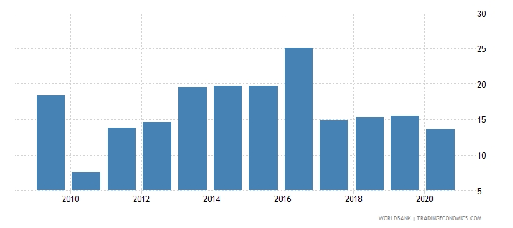 tajikistan domestic credit provided by banking sector percent of gdp wb data
