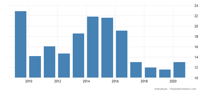 tajikistan domestic credit to private sector percent of gdp wb data