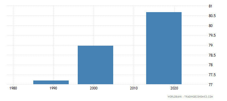 tajikistan educational attainment at least completed upper secondary population 25 total percent cumulative wb data