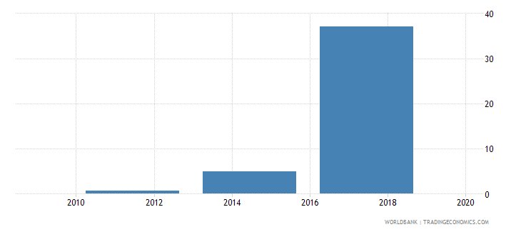 tajikistan electronic payments used to make payments percent age 15 wb data