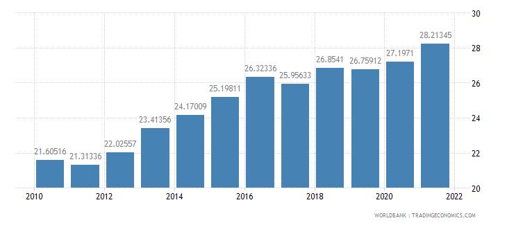 tajikistan employees industry male percent of male employment wb data