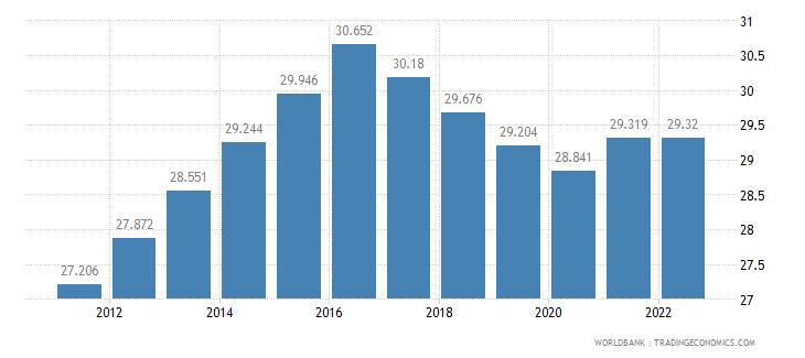 tajikistan employment to population ratio 15 plus  female percent wb data