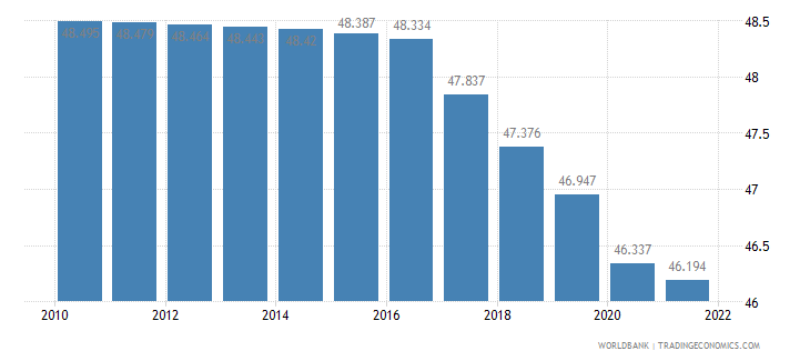 tajikistan employment to population ratio 15 plus  male percent wb data