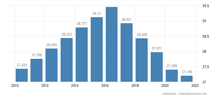 tajikistan employment to population ratio 15 plus  total percent wb data