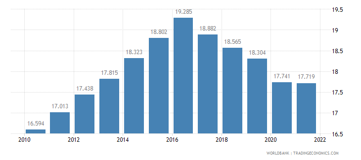 tajikistan employment to population ratio ages 15 24 female percent wb data