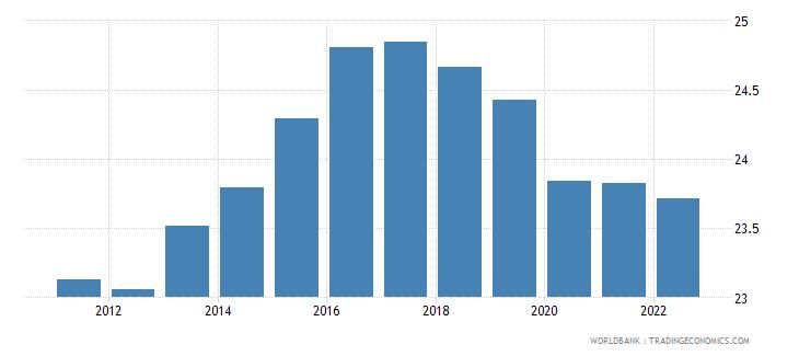 tajikistan employment to population ratio ages 15 24 male percent wb data