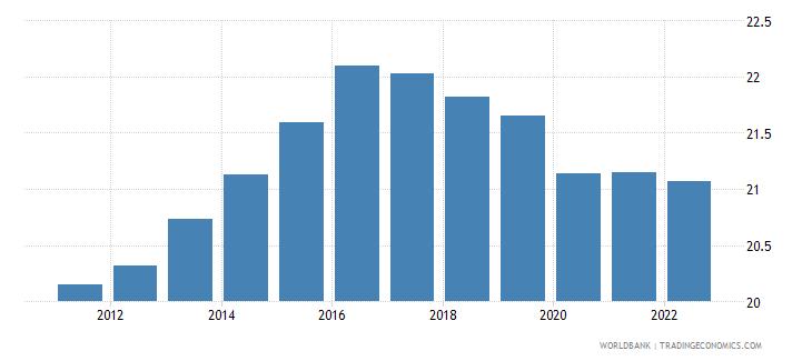 tajikistan employment to population ratio ages 15 24 total percent wb data