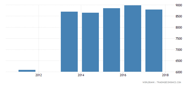 tajikistan enrolment in primary education private institutions both sexes number wb data