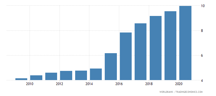 tajikistan exchange rate new lcu per usd extended backward period average wb data