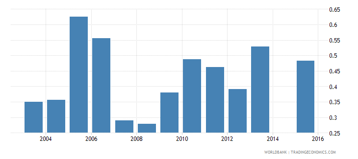 tajikistan expenditure on post secondary non tertiary as percent of total government expenditure percent wb data
