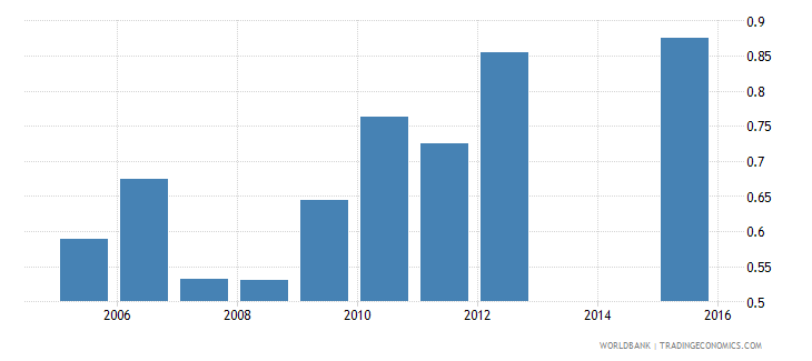 tajikistan expenditure on pre primary as percent of total government expenditure percent wb data