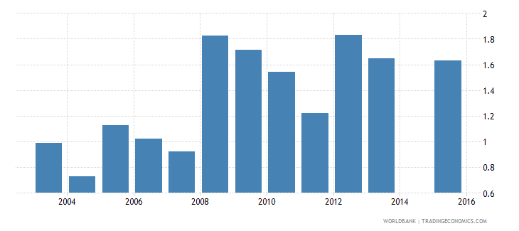 tajikistan expenditure on tertiary as percent of total government expenditure percent wb data