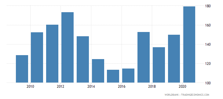 tajikistan export value index 2000  100 wb data
