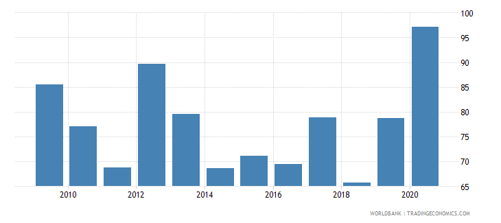 tajikistan export volume index 2000  100 wb data