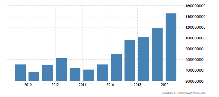 tajikistan exports of goods and services current lcu wb data