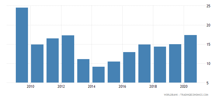 tajikistan exports of goods and services percent of gdp wb data