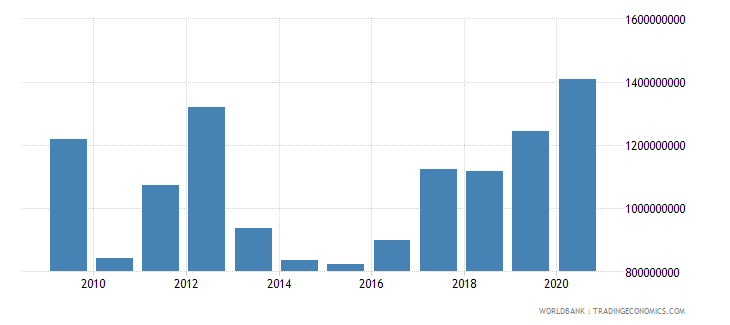 tajikistan exports of goods and services us dollar wb data