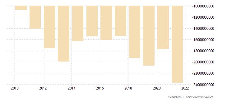 tajikistan external balance on goods and services current lcu wb data