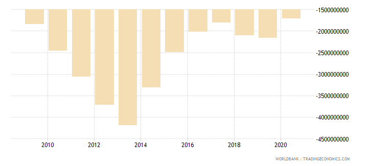 tajikistan external balance on goods and services us dollar wb data