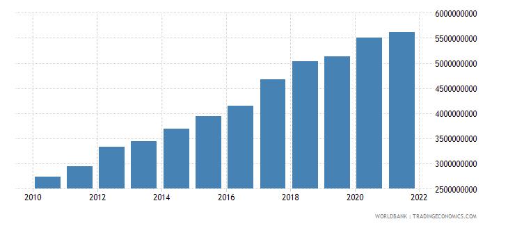 tajikistan external debt stocks long term dod us dollar wb data