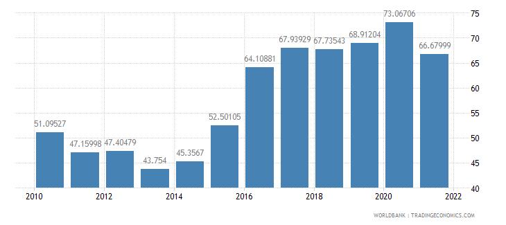 tajikistan external debt stocks percent of gni wb data