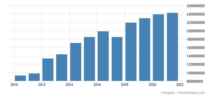 tajikistan external debt stocks private nonguaranteed png dod us dollar wb data