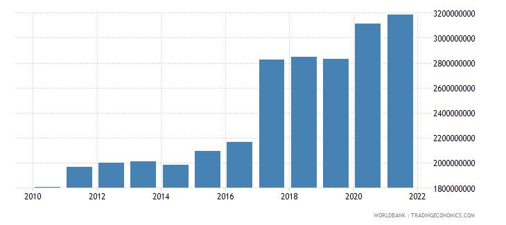 tajikistan external debt stocks public and publicly guaranteed ppg dod us dollar wb data