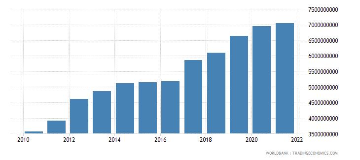 tajikistan external debt stocks total dod us dollar wb data