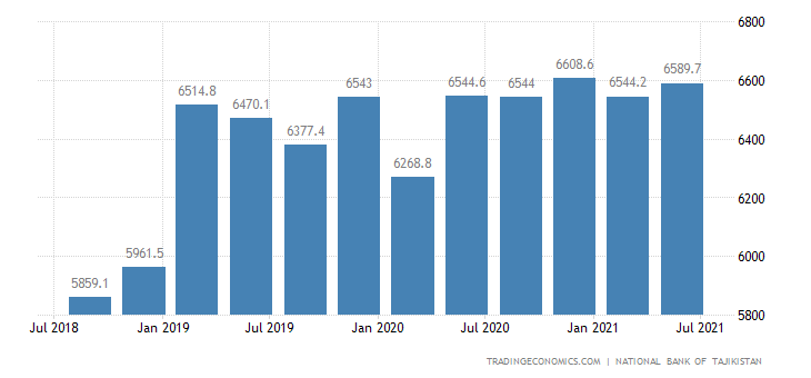 Tajikistan Gross External Debt