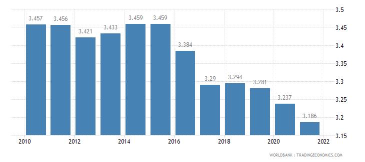 tajikistan fertility rate total births per woman wb data