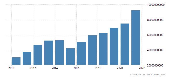 tajikistan final consumption expenditure current lcu wb data