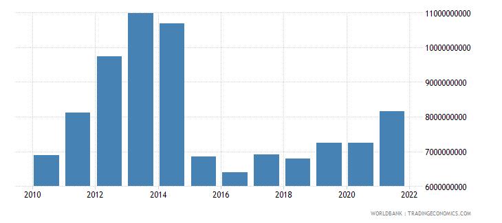 tajikistan final consumption expenditure us dollar wb data