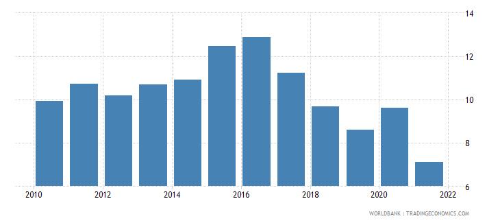 tajikistan financial system deposits to gdp percent wb data