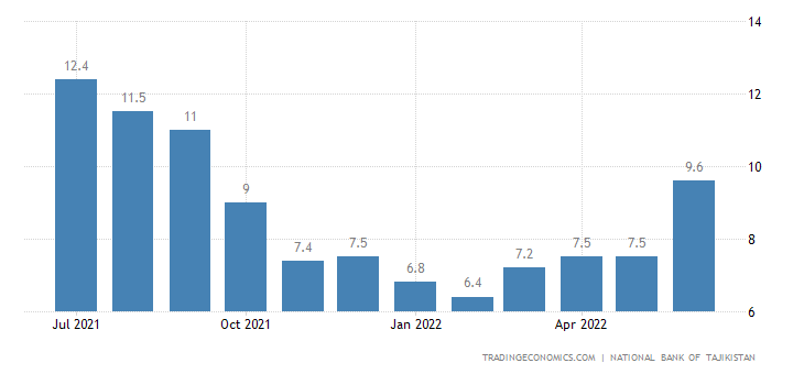 Tajikistan Food Inflation