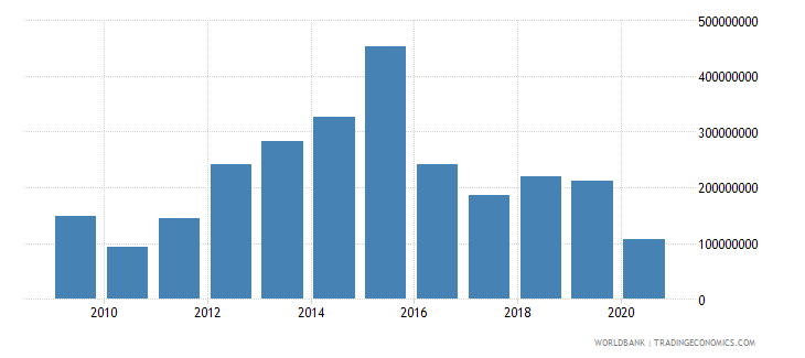 tajikistan foreign direct investment net inflows bop us dollar wb data