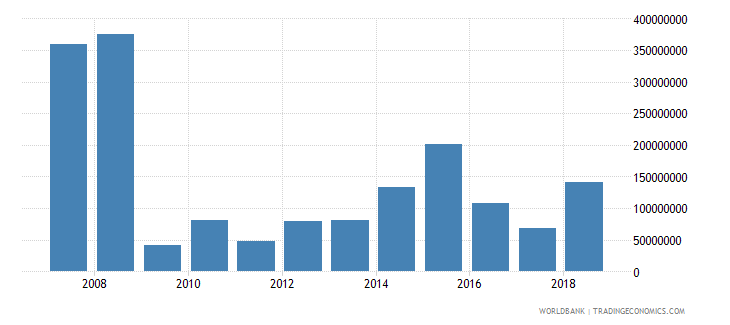 tajikistan foreign direct investment net inflows in reporting economy drs us dollar wb data