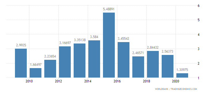 tajikistan foreign direct investment net inflows percent of gdp wb data