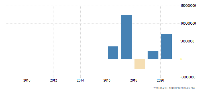 tajikistan foreign direct investment net outflows bop current us$ wb data