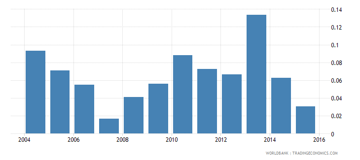tajikistan foreign reserves months import cover goods wb data