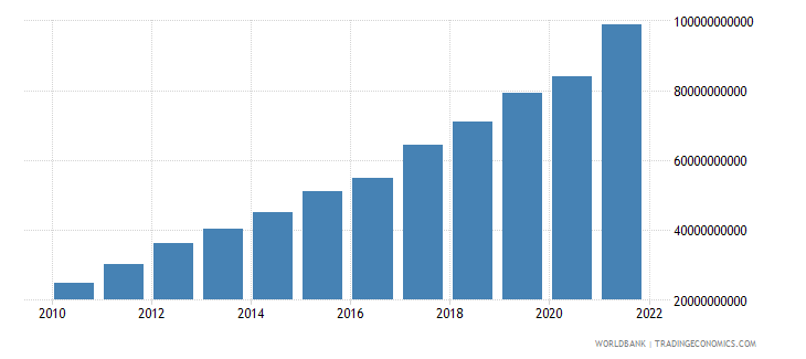 tajikistan gdp at market prices linked series current lcu wb data