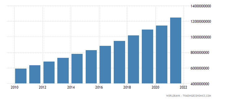 tajikistan gdp constant 2000 us dollar wb data