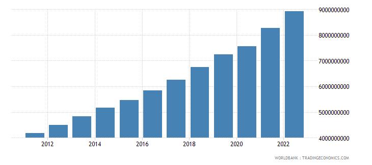tajikistan gdp constant lcu wb data