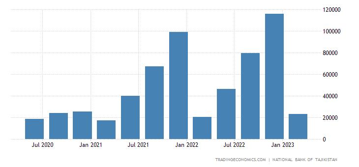 Tajikistan GDP Constant Prices