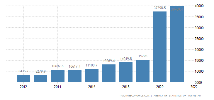 Tajikistan GDP From Agriculture