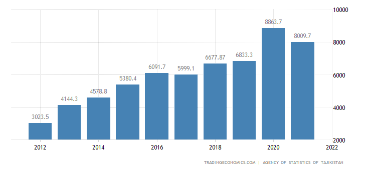 Tajikistan GDP From Construction